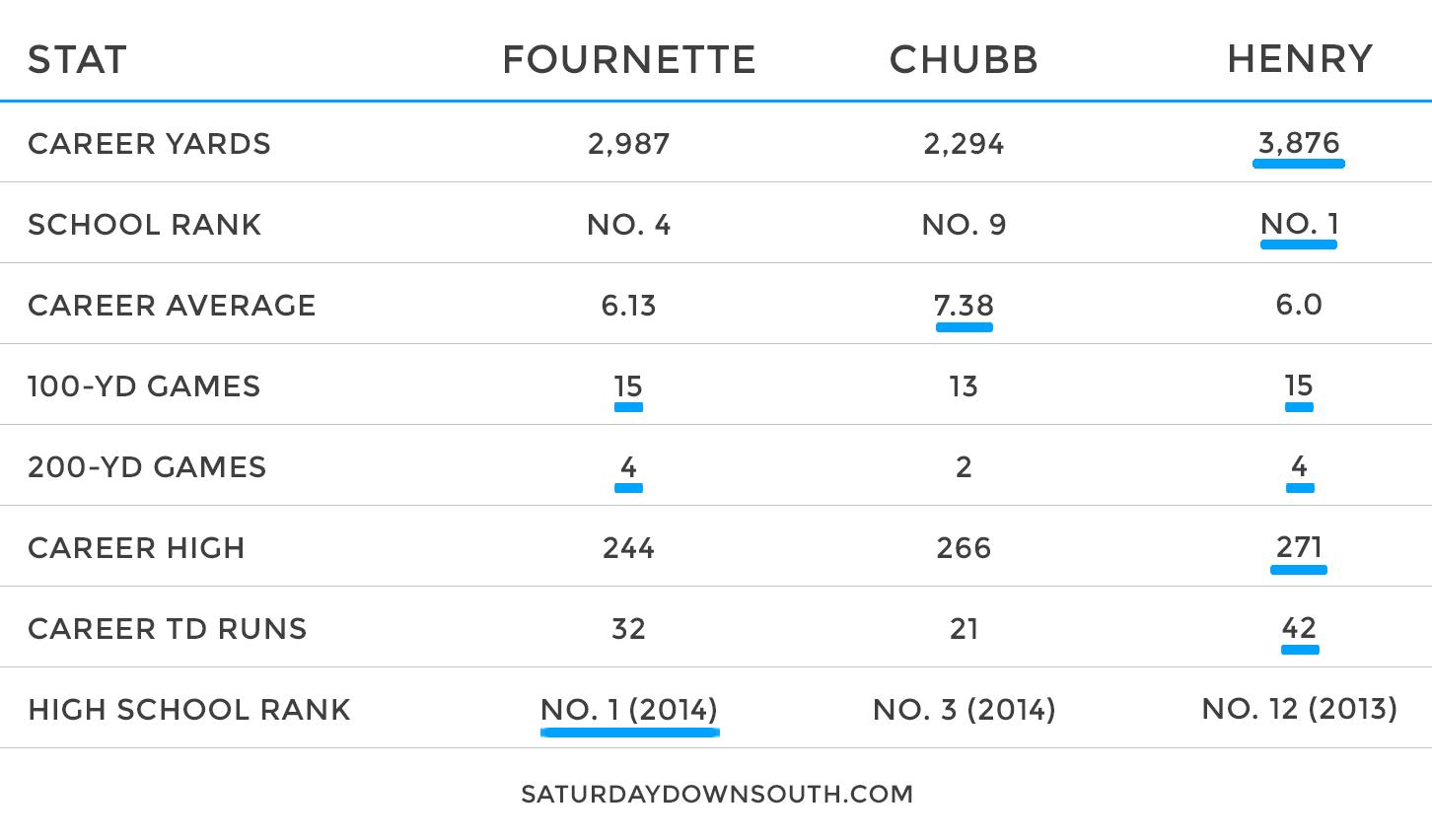 chubb-fournette-henry