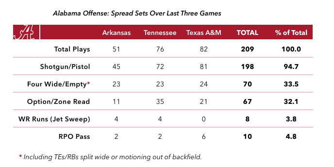 16-10-23-alabama-spread-offense-chart