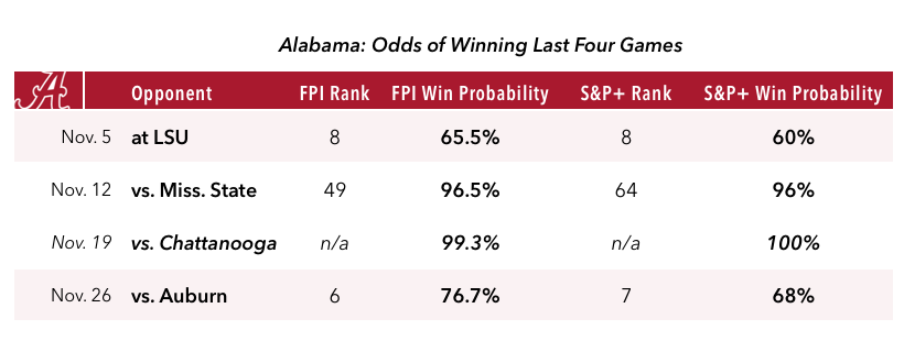 16-10-30-alabama-win-chart