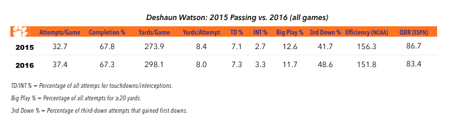 17-01-04-deshaun-watson-passing-chart