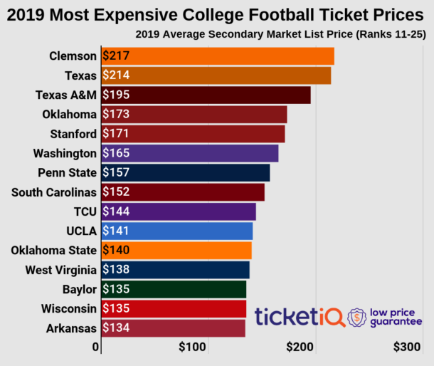 Thanks To Notre Dame Uga Leads The Nation In Prices For 2019 College Football Tickets