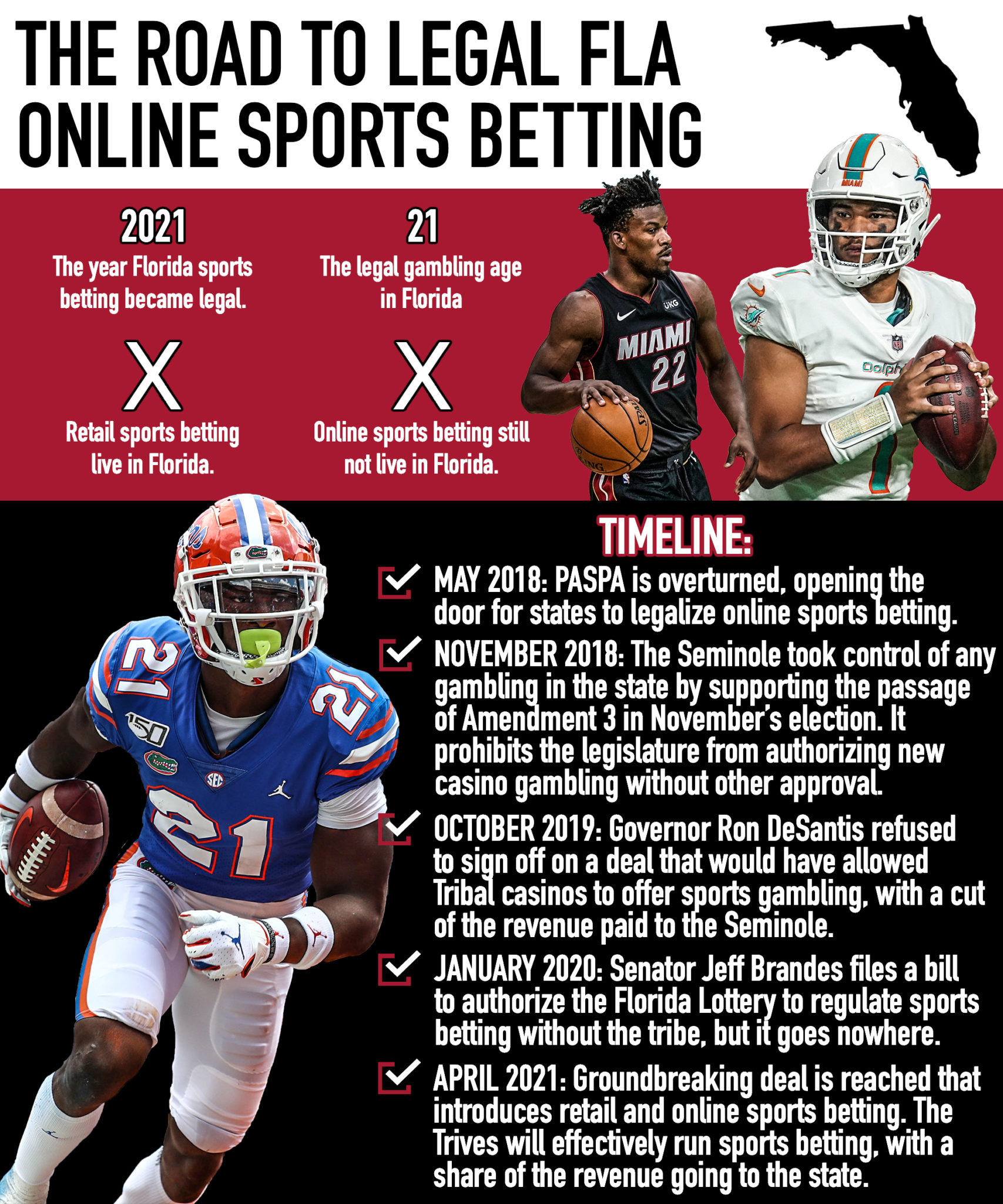 Saturday Down South, Florida Online Sports Betting